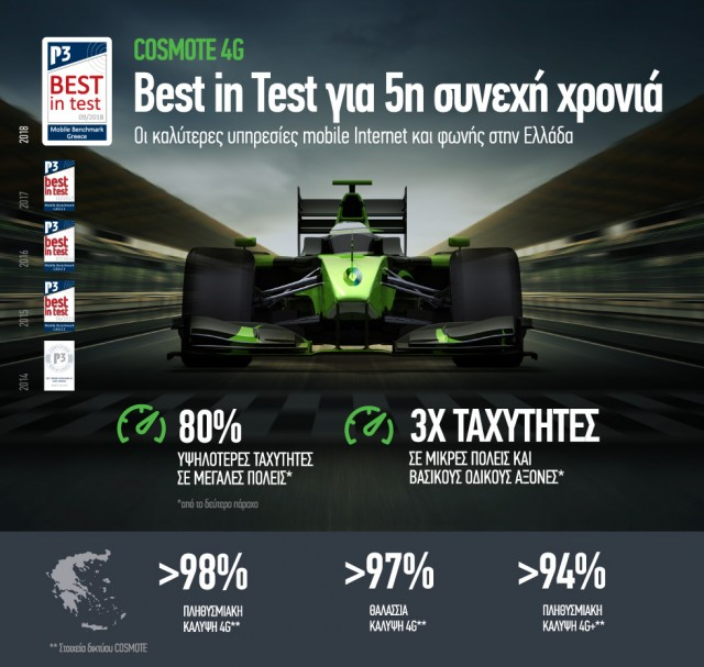 COSMOTE_P3_Best In Test 2018_GR